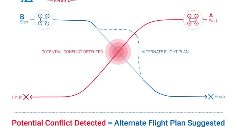 ALTITUDE ANGEL LAUNCHES SECOND PHASE OF ITS 'GAME CHANGING' CONFLICT RESOLUTION SERVICE – TACTICAL DECONFLICTION